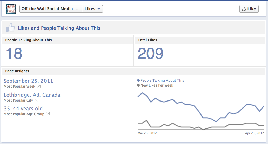 Publicly available Facebook Page Statistics